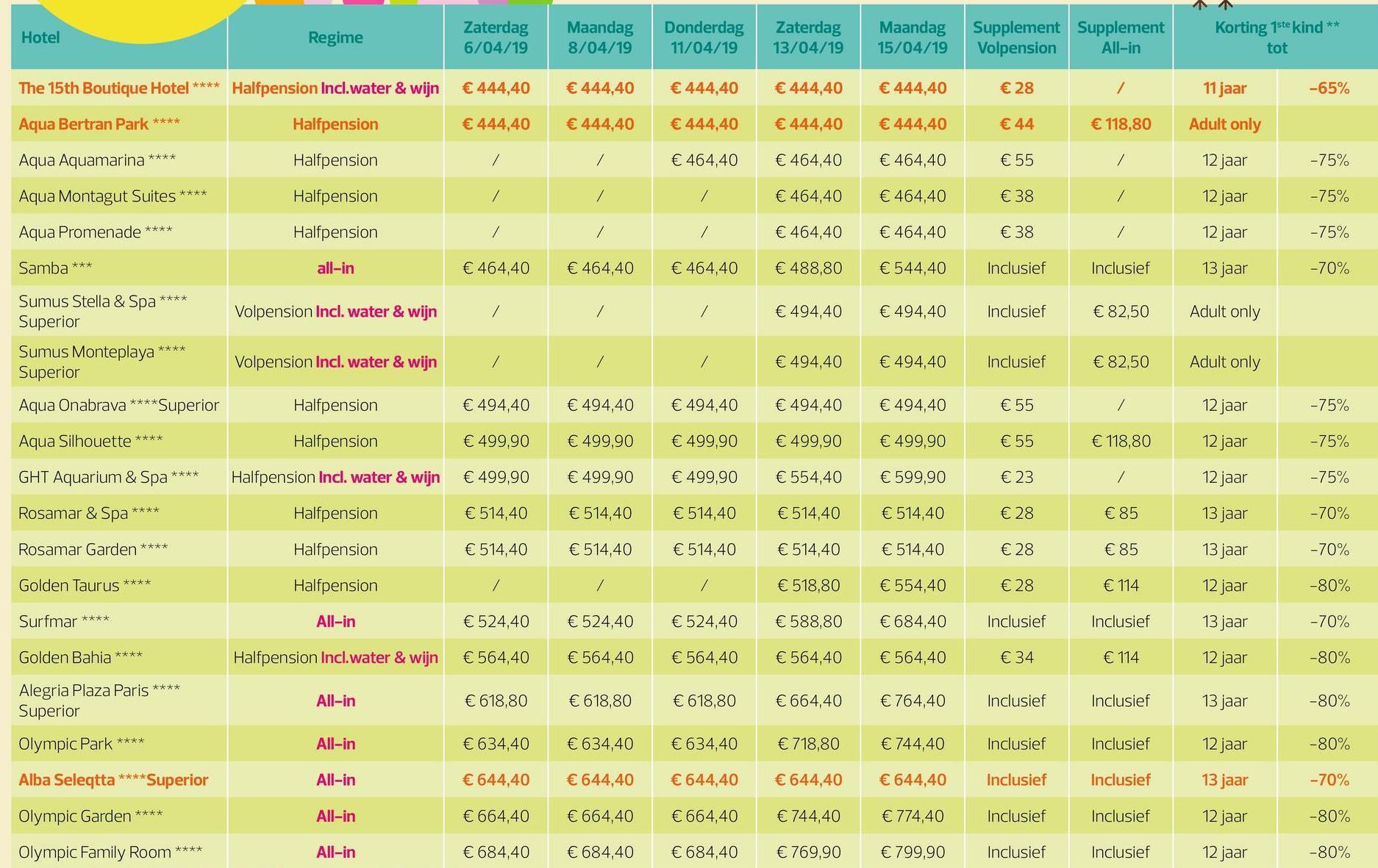 Hotel Regime Zaterdag 6/04/19 Maandag 8/04/19 Donderdag 11/04/19 Zaterdag 13/04/19 Maandag 15/04/19 Supplement Supplement Volpension All-in Korting 1ste kind ** tot The 15th Boutique Hotel **** Halfpension Incl.water & wijn € 444,40 € 444,40 € 444,40 € 444,40 € 444,40 €28 11 jaar -65% Aqua Bertran Park **** Halfpension € 444,40 € 444,40 € 444,40 € 444,40 €44 € 118,80 Adult only € 444,40 / Aqua Aquamarina **** Halfpension / € 464,40 € 464,40 € 464,40 € 464,40 € 55 12 jaar -75% Aqua Montagut Suites **** Halfpension € 464,40 € 464,40 € 38 / 12 jaar -75% Aqua Promenade **** Halfpension € 464,40 € 464,40 € 38 12 jaar -75% Samba *** all-in € 464,40 € 464,40 € 464,40 € 488,80 € 544,40 Inclusief Inclusief 13 jaar -70% Sumus Stella & Spa *** Superior Volpension Incl. water & wijn € 494,40 € 494,40 Inclusief € 82,50 Adult only Sumus Monteplaya **** Superior Volpension Incl. water & wijn € 494,40 € 494,40 Inclusief € 82,50 Adult only Aqua Onabrava **** Superior Halfpension € 494,40 € 494,40 € 494,40 € 494,40 € 494,40 € 55 12 jaar -75% Aqua Silhouette **** Halfpension € 499,90 € 499,90 € 499,90 € 499,90 € 499,90 € 55 € 118,80 12 jaar -75% GHT Aquarium & Spa **** Halfpension Inc. water & wijn € 499,90 € 499,90 € 499,90 € 554,40 € 599,90 € 23 12 jaar -75% Rosamar & Spa **** Halfpension € 514,40 € 514,40 € 514,40 € 514,40 € 514,40 €28 € 85 13 jaar -70% Rosamar Garden **** Halfpension € 514,40 € 514,40 € 514,40 € 514,40 € 514,40 € 28 €85 13 jaar -70% Golden Taurus **** Halfpension € 518,80 € 554,40 €28 € 114 12 jaar -80% Surfmar **** All-in € 524,40 €524,40 €524,40 €588,80 € 684,40 Inclusief Inclusief 13 jaar -70% Golden Bahia **** Halfpension Incl.water & wijn € 564,40 € 564,40 € 564,40 € 564,40 € 564,40 € 34 € 114 12 jaar -80% Alegria Plaza Paris **** Superior All-in € 618,80 € 618,80 € 618,80 € 664,40 € 764,40 Inclusief Inclusief 13 jaar -80% Olympic Park **** All-in €634,40 € 634,40 € 634,40 € 718,80 € 744,40 Inclusief Inclusief 12 jaar -80% Alba Seleqtta ****Superior All-in € 
