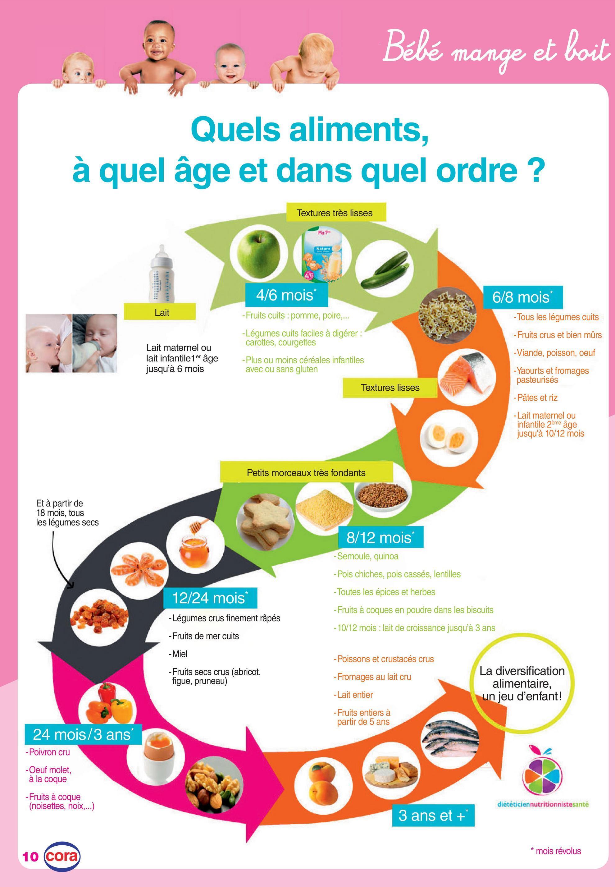 Bébé mange et boit Quels aliments, à quel âge et dans quel ordre? Textures très lisses Ma1 Nature 4/6 mois 6/8 mois Lait - Fruits cuits : pomme, poire,... -Légumes cuits faciles à digérer carottes, courgettes - Tous les légumes cuits - Fruits crus et bien mûrs - Viande, poisson, oeuf Lait maternel ou lait infantile1er âge jusqu'à 6 mois -Plus ou moins céréales infantiles avec ou sans gluten -Yaourts et fromages pasteurisés Textures lisses - Pâtes et riz -Lait maternel ou infantile 2ème âge jusqu'à 10/12 mois Petits morceaux très fondants Et à partir de 18 mois, tous les légumes secs 8/12 mois -Semoule, quinoa - Pois chiches, pois cassés, lentilles - Toutes les épices et herbes - Fruits à coques en poudre dans les biscuits - 10/12 mois : lait de croissance jusqu'à 3 ans 12/24 mois -Légumes crus finement râpés -Fruits de mer cuits - Miel - Fruits secs crus (abricot, figue, pruneau) - Poissons et crustacés crus - Fromages au lait cru La diversification alimentaire, un jeu d'enfant! -Lait entier - Fruits entiers à partir de 5 ans 24 mois/3 ans - Poivron cru -Oeuf molet, à la coque - Fruits à coque (noisettes, noix,...) diététiciennutritionnistesante 3 ans et + 10 cora * mois révolus